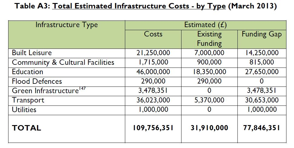 Hart Existing Infrastructure Funding Gap