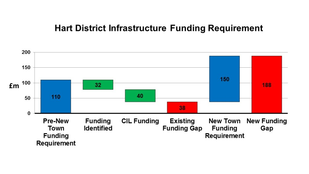 Hart District Infrastructure Funding Gap