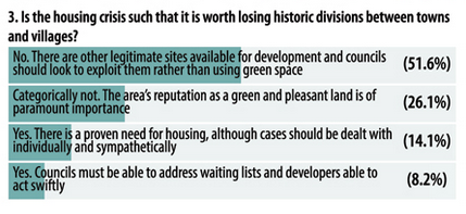 Get Hampshire Housing Crisis Questions and Answers