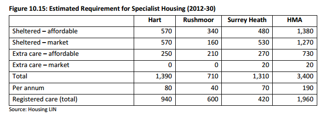 Hart District Requirements for the Ageing Population
