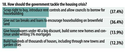 How to tackle the housing crisis from Get Hampshire