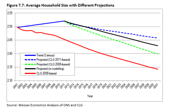 Average Houshold Size projections for Housing Market Area