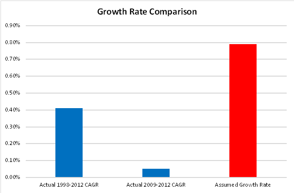 Comparison of Jobs Growth Rates for Housing Market Area