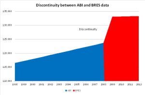 Discontinuity between ABI and BRES jobs data for Housing Market Area