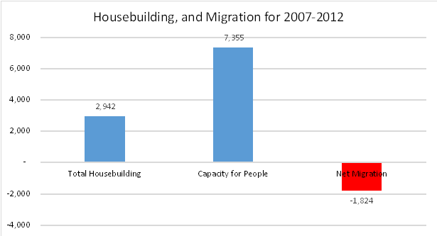Housing Market Area Migration and housing capacity