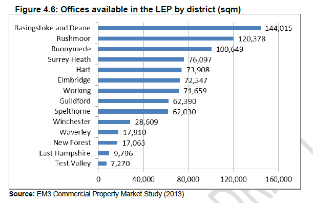 Office vacancy rates in neighbouring districts