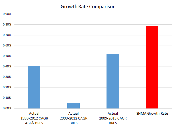 Hart Surrey Heath and Rushmoor Jobs Growth rates 1998 to 2013 compared to SHMA