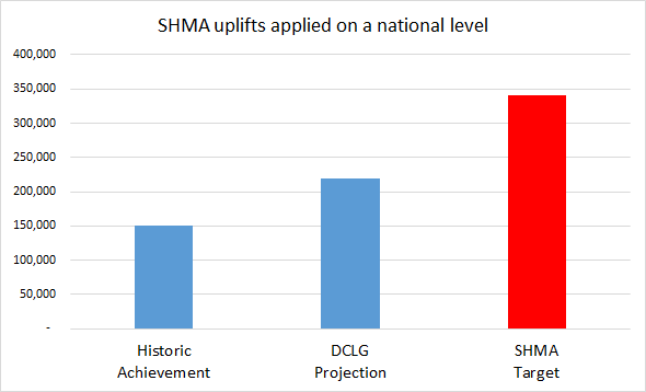 Hart Surrey Heath and Rushmoor SHMA adjustments applied at national level