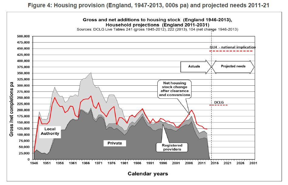 England housing delivery actuals and projected 1946-2031