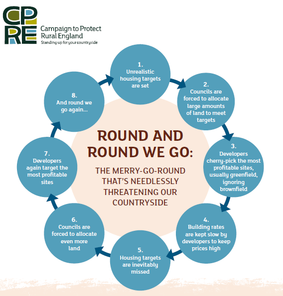 CPRE Housing Target Merry Go Round