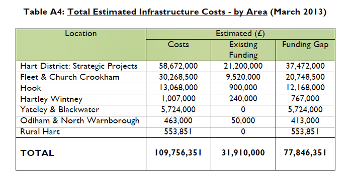 Hart Local Plan Regulation 19 consultation: Estimated Infrastructure costs by area March 2013