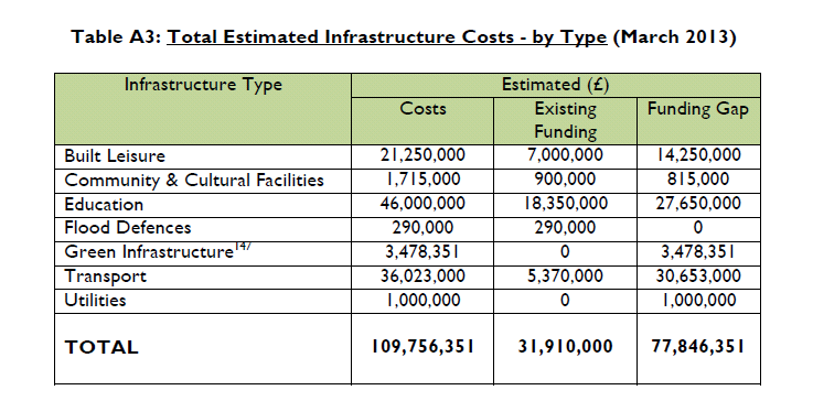 Hart Local Plan Regulation 19 consultation: Hart District Estimated Infrastructure costs by type March 2013.