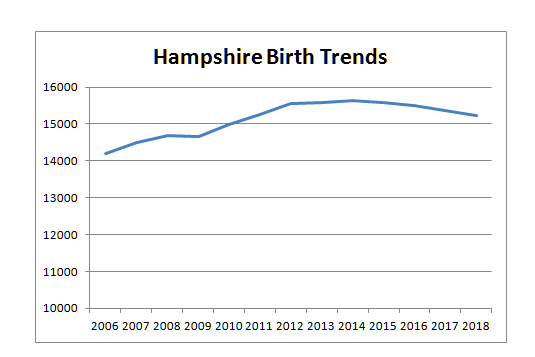 Hampshire Live Birth Forecast
