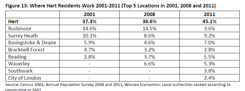 Where Hart Residents Work