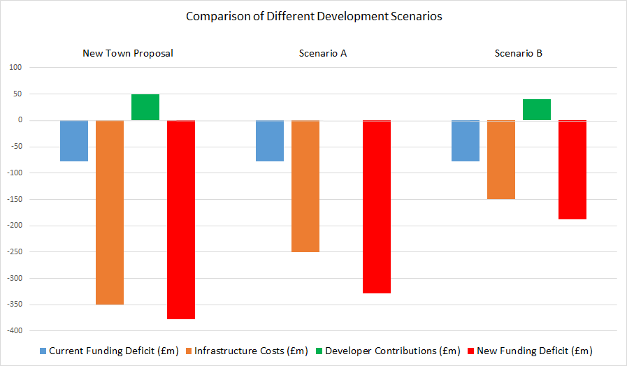 Comparison of infrastructure costs and contributions of different development scenarios