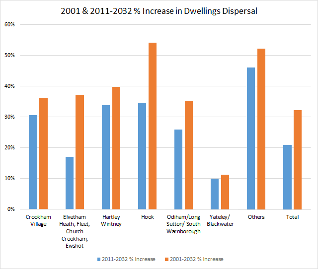Proposed percentage increase in dwellings by parish in Hart District Dispersal 2001-2032
