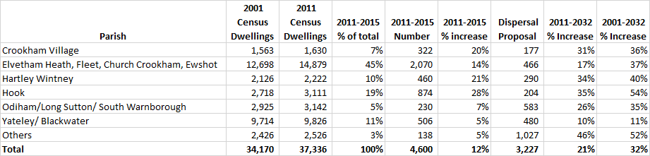 Proposed percentage increase in dwellings by parish in Hart District Dispersal Table 2001-2032