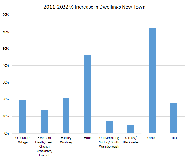 Proposed percentage increase in dwellings by parish in Hart District New Town
