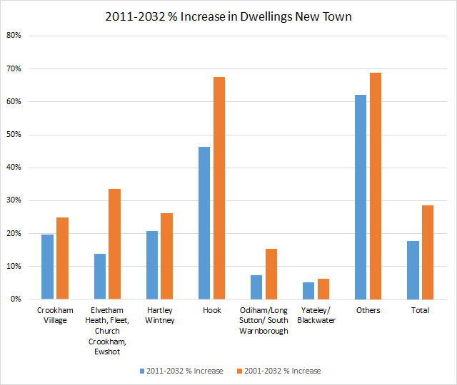 Proposed percentage increase in dwellings by parish in Hart District New Town 2001-2032