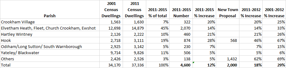 Proposed percentage increase in dwellings by parish in Hart District New Town Table 2001-2032