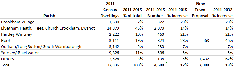 Proposed percentage increase in dwellings by parish in Hart District New Town Table