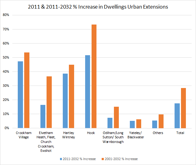 Proposed percentage increase in dwellings by parish in Hart District Urban Extensions 2001-2032