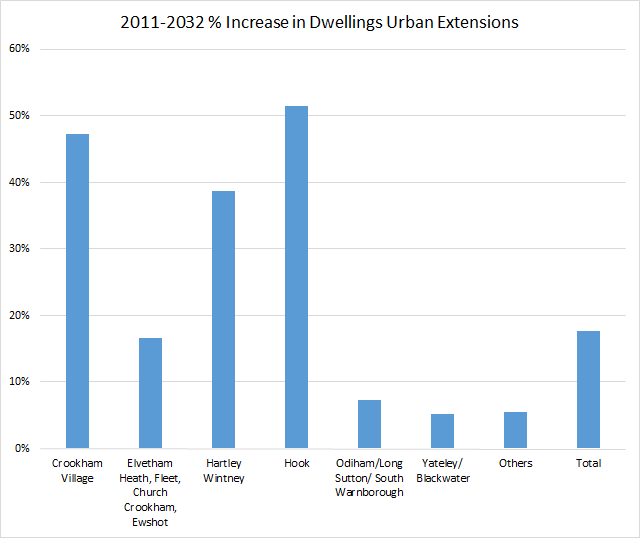 Proposed percentage increase in dwellings by parish in Hart District Urban Extensions 201-2032