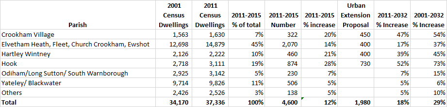 Proposed percentage increase in dwellings by parish in Hart District Urban Extensions Table 2001-2032