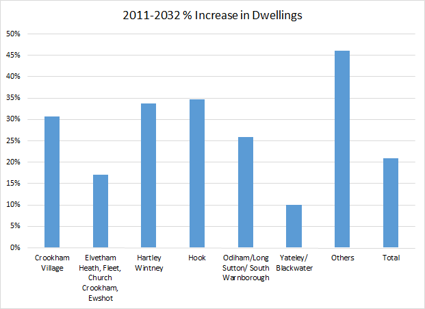 Proposed percentage increase in dwellings by parish in Hart District - dispersal strategy