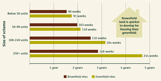 CPRE study shows brownfield sites complete faster than green field sites