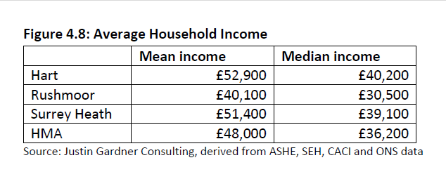 Hart Rushmoor and Surrey Heath Median Incomes Figure 4.8 of SHMA