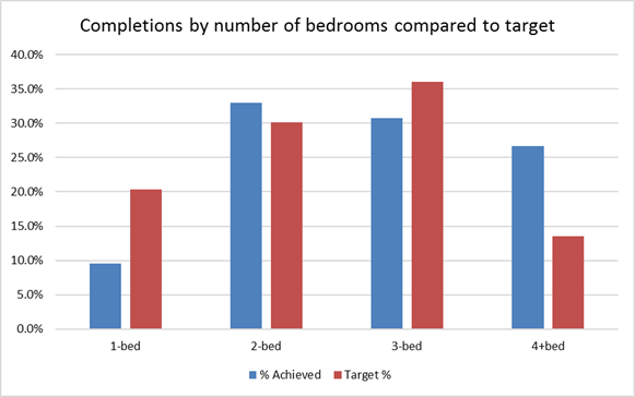 Hart District Housing completions by number of bedrooms compared to target