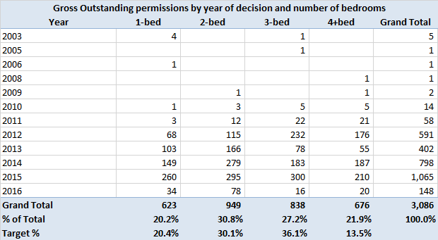 Outstanding permissions in Hart District as of 20 April 2016 by year of grant