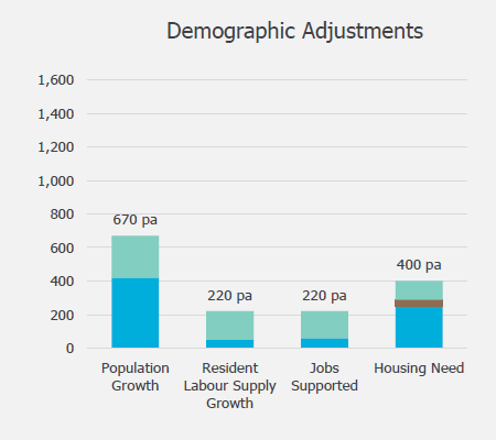 Barratts Demographic Adjustments for Hart District Housing Need 2011-2032