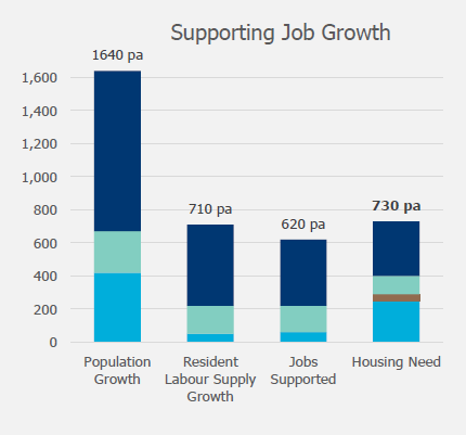 Barratts Jobs Growth Adjustments for Hart District Housing Need 2011-2032