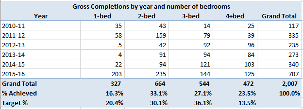 Hart District Completions by number of bedrooms 2010-2016