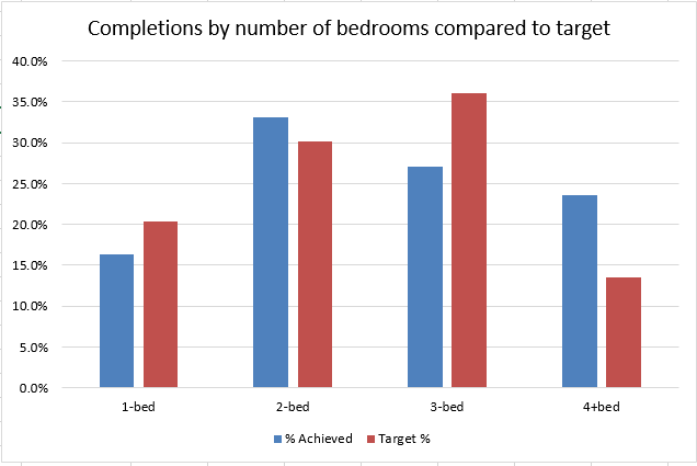Hart District Completions compared to target by number of bedrooms
