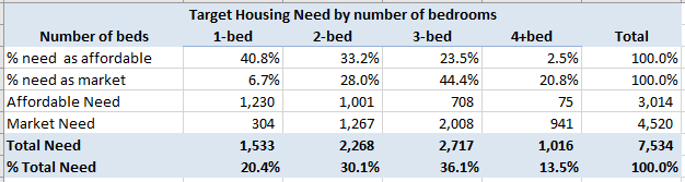 Hart District Housing need by number of bedrooms