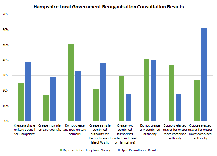 Hampshire Local Government Consultation Results