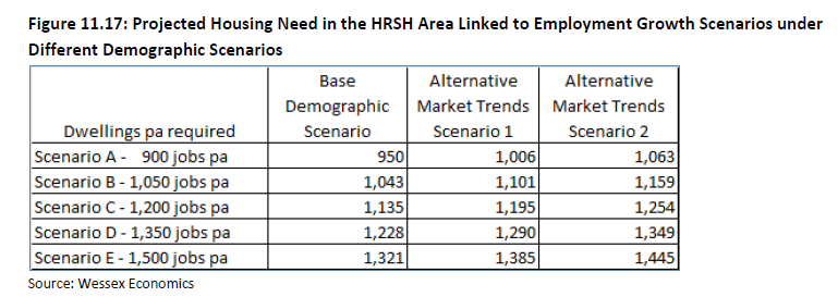 Hart Surrey Heath and Rushmoor (HRSH) Strategic Housing Market Assessment. SHMA Figure 11.17 Housing projections taking into account market signals and jobs forecasts