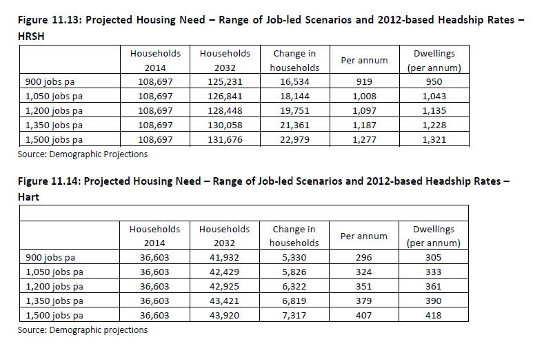 Hart Surrey Heath and Rushmoor (HRSH) Strategic Housing Market Assessment. SHMA Figures 11.13 and 11.14 housing projections for range of job growth