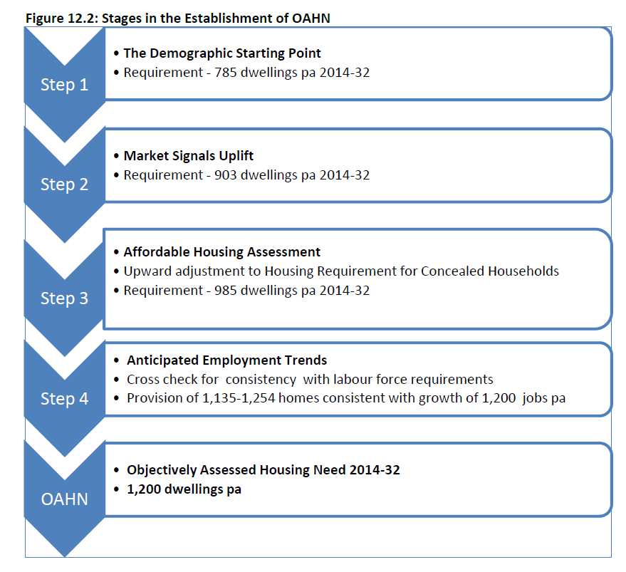 Figure 12.2 Stages of Objectively Assessed Need Hart Rushmoor and Surrey Heath SHMA