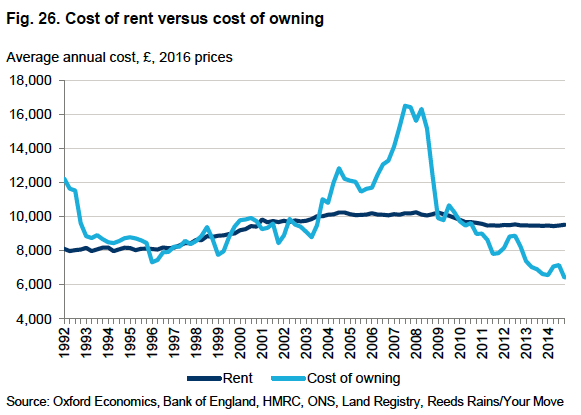 costs of rent versus owning