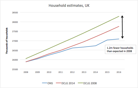 Inaccurate DCLG forecasts of household growth