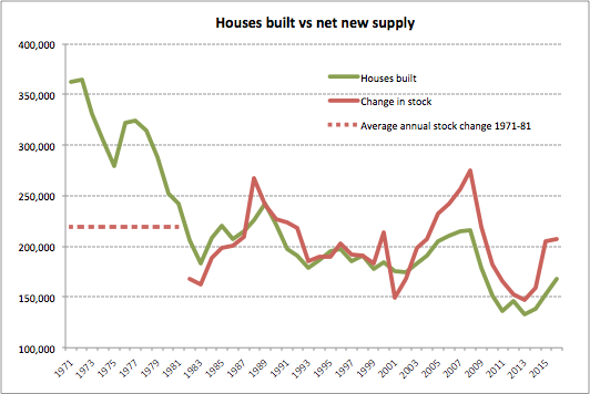 Housing crisis? Inaccurate measurement of new housing stock