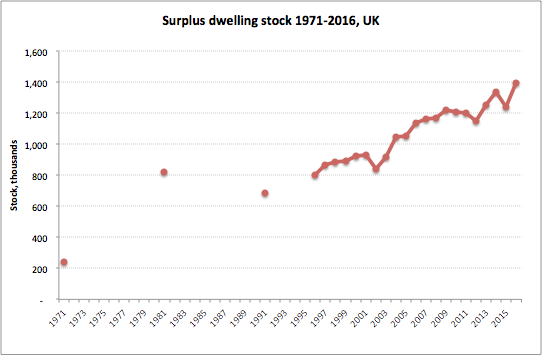 Housing Crisis? There's Surplus Housing Stock
