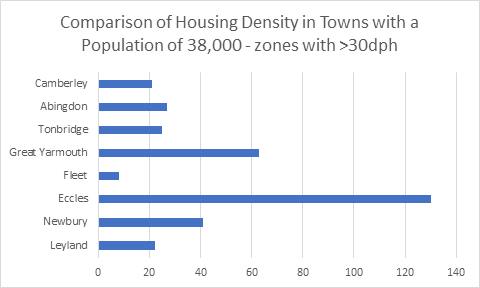 Hart Local Plan Regulation 19 consultation: Fleet housing density versus towns of similar size