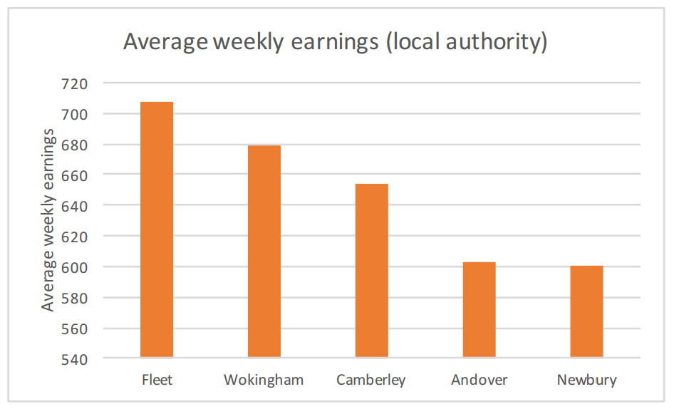 Fleet earnings versus competitors