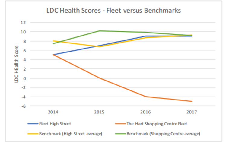 Hart Local Plan Regulation 19 consultation: Fleet Health score versus benchmarks