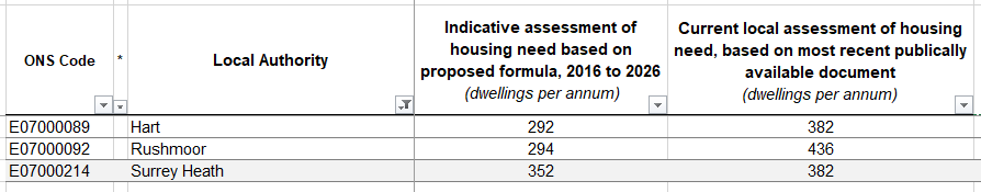 Significant reduction in Hart Housing need